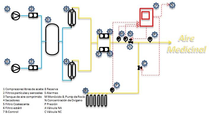 Control Sistema de Aire Medicinal