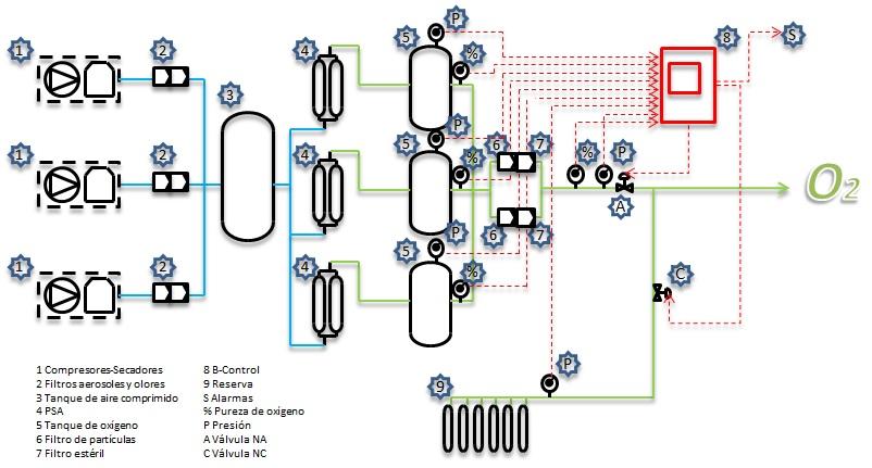Control Sistema de Oxígeno Medicinal